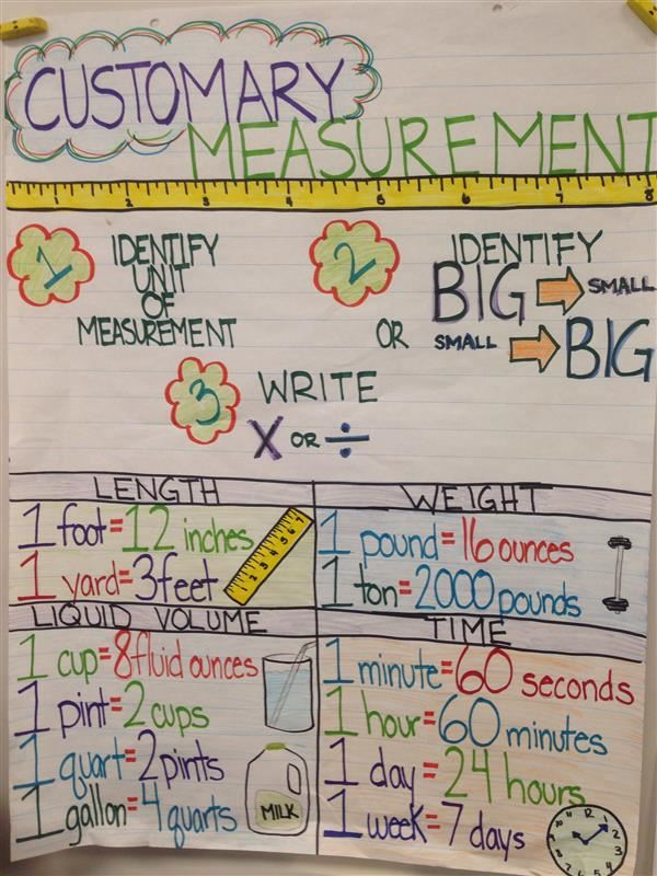 customary measurement anchor chart
